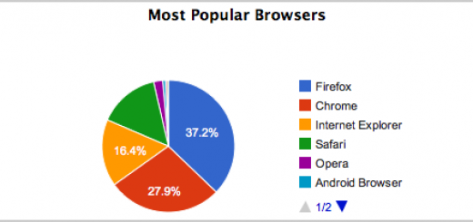 Blog 2011 in review - Most popular browsers
