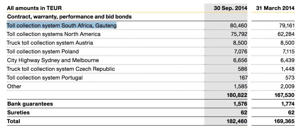 Kapsch.net highlights in the 2014 interim report a 80 million Euro liability